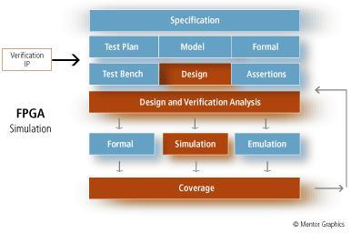 modelsim-fpga-simulation