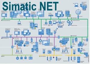 SIMATIC NET