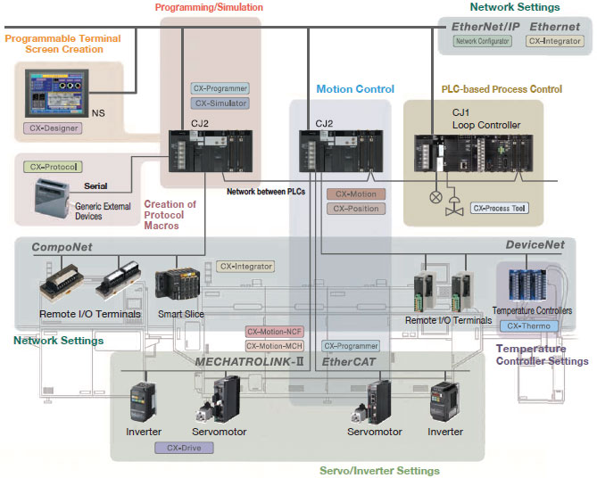 نرم افزار CX-One